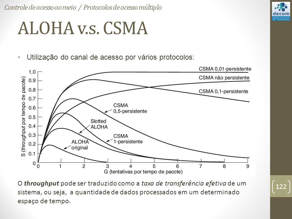 ALOHA v.s. CSMA Utilização do canal de acesso por vários protocolos: O throughput pode ser traduzido como a taxa de transferência efetiva de um sistem