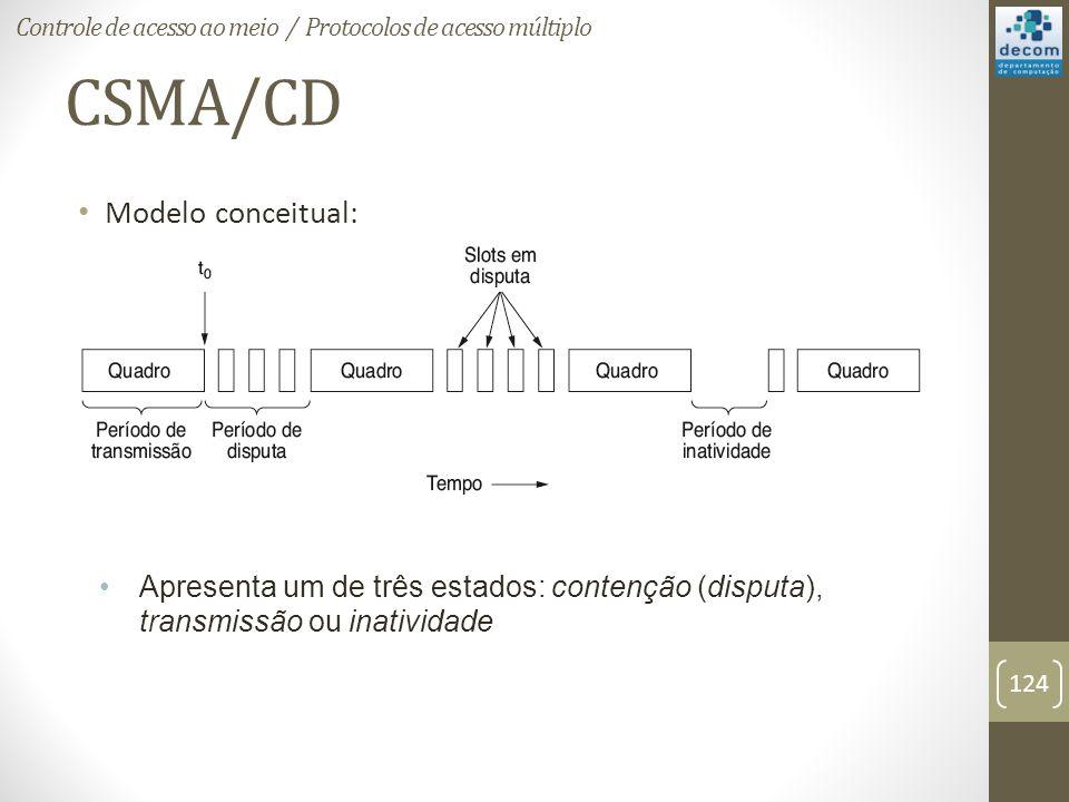 CSMA/CD Modelo conceitual: Apresenta um de três estados: contenção (disputa), transmissão ou inatividade Controle de acesso ao meio / Protocolos de ac