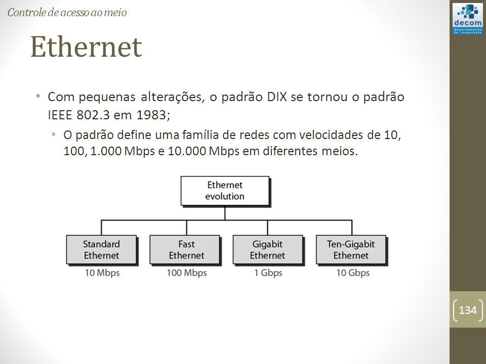 Ethernet Com pequenas alterações, o padrão DIX se tornou o padrão IEEE 802.3 em 1983; O padrão define uma família de redes com velocidades de 10, 100,