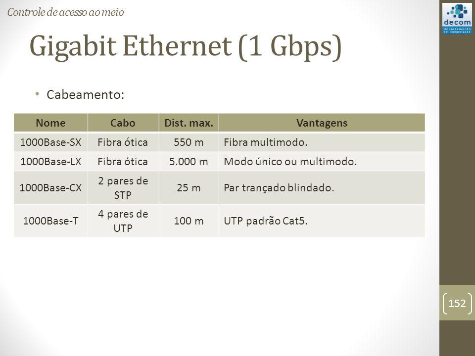 Gigabit Ethernet (1 Gbps) Cabeamento: Controle de acesso ao meio 152 NomeCaboDist. max.Vantagens 1000Base-SXFibra ótica550 mFibra multimodo. 1000Base-