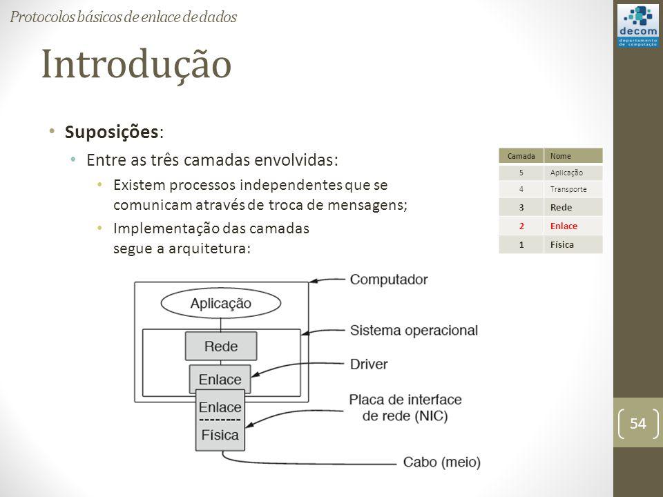 Introdução Suposições: Entre as três camadas envolvidas: Existem processos independentes que se comunicam através de troca de mensagens; Implementação