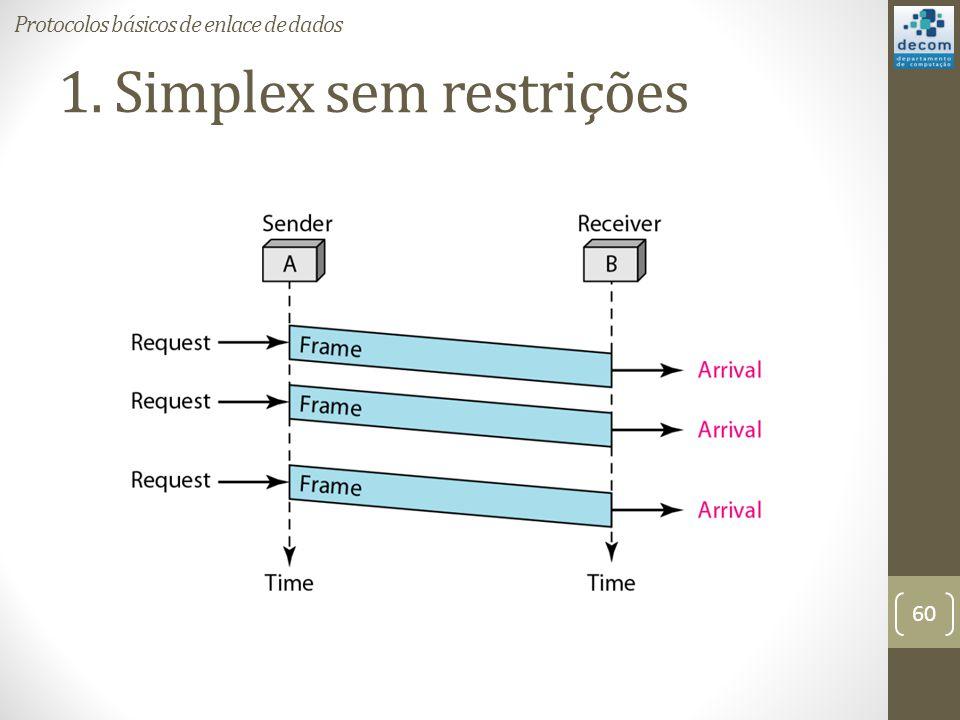 1. Simplex sem restrições 60 Protocolos básicos de enlace de dados