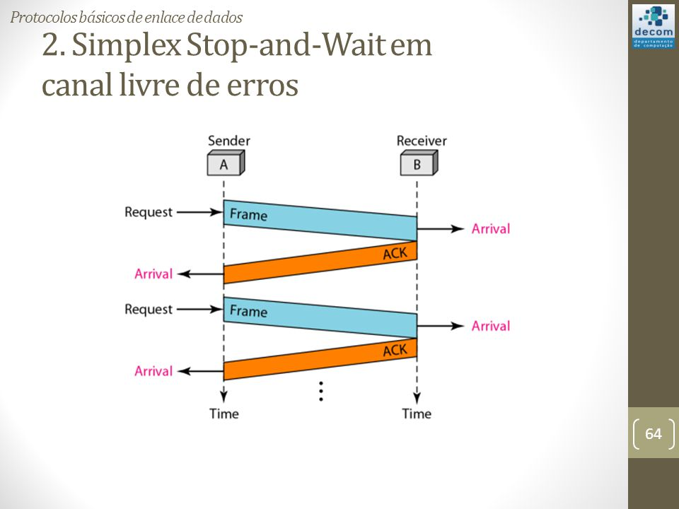 2. Simplex Stop-and-Wait em canal livre de erros 64 Protocolos básicos de enlace de dados