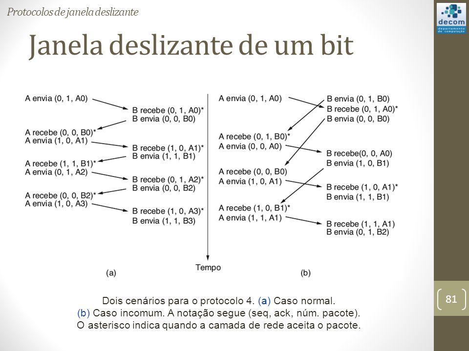 Janela deslizante de um bit Dois cenários para o protocolo 4. (a) Caso normal. (b) Caso incomum. A notação segue (seq, ack, núm. pacote). O asterisco