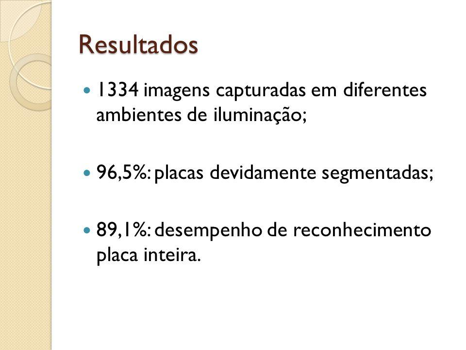Resultados 1334 imagens capturadas em diferentes ambientes de iluminação; 96,5%: placas devidamente segmentadas; 89,1%: desempenho de reconhecimento placa inteira.