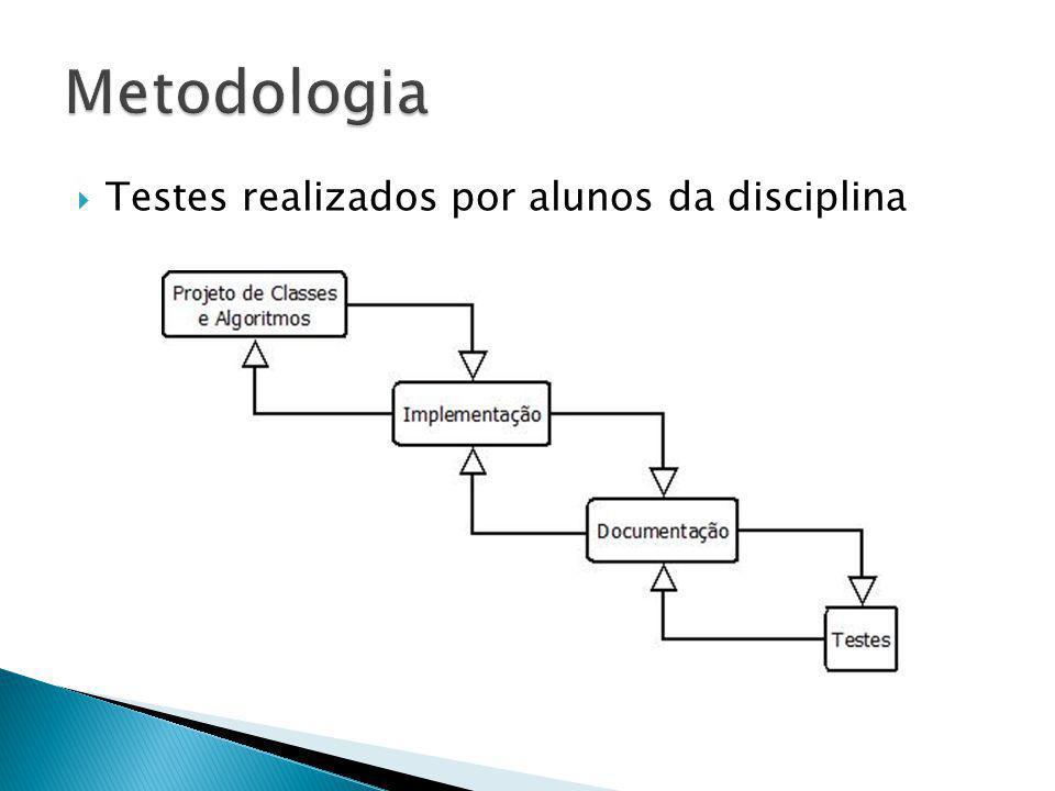 Testes realizados por alunos da disciplina