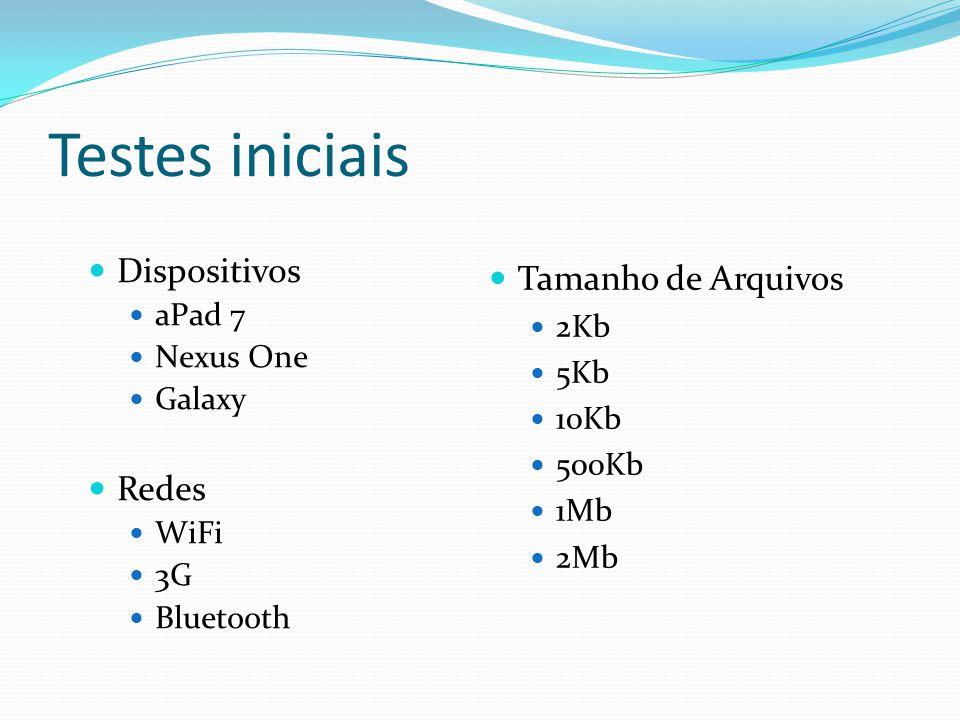 Testes iniciais Dispositivos aPad 7 Nexus One Galaxy Redes WiFi 3G Bluetooth Tamanho de Arquivos 2Kb 5Kb 10Kb 500Kb 1Mb 2Mb