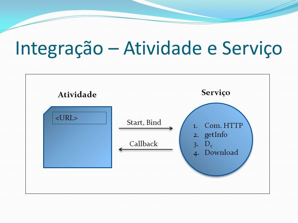 Integração – Atividade e Serviço Atividade Serviço 1.Com.
