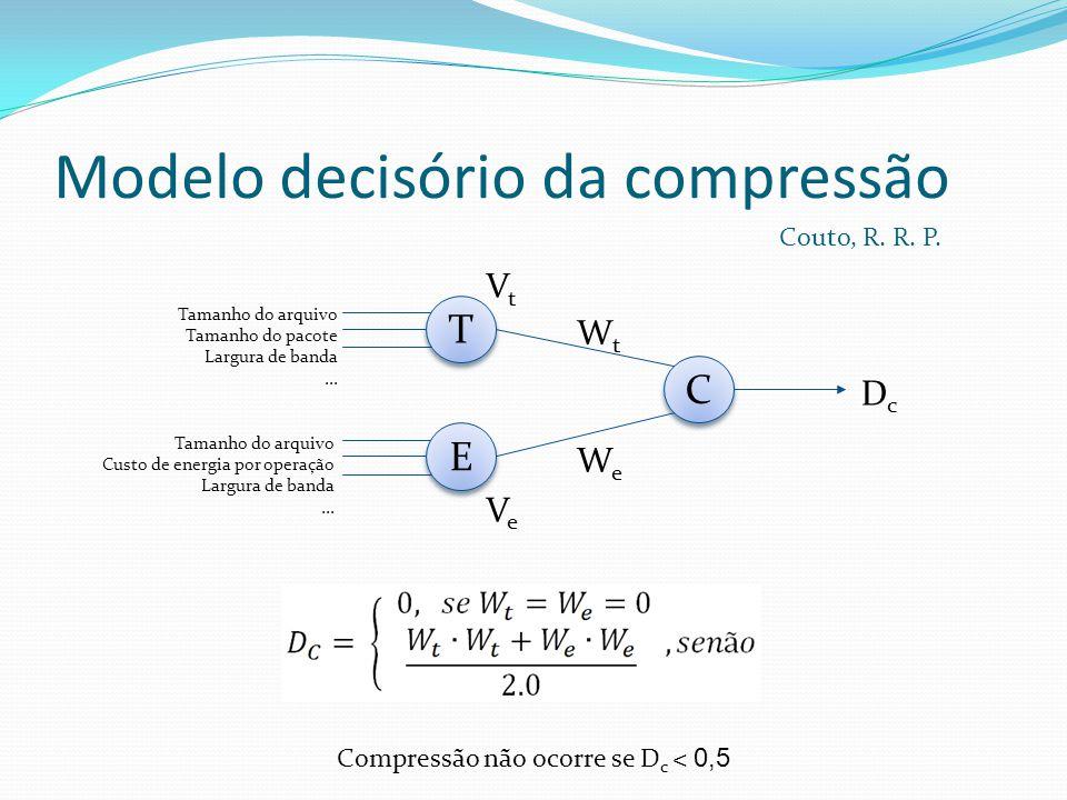 Modelo decisório da compressão C C DcDc VtVt VeVe WtWt WeWe T T Tamanho do arquivo Tamanho do pacote Largura de banda...