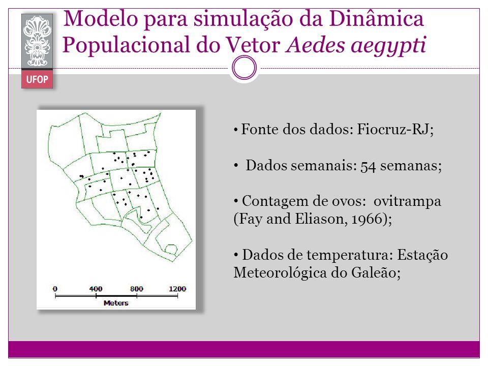 Modelo para simulação da Dinâmica Populacional do Vetor Aedes aegypti Fonte dos dados: Fiocruz-RJ; Dados semanais: 54 semanas; Contagem de ovos: ovitr