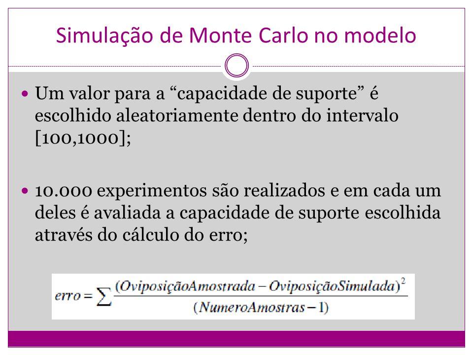 Simulação de Monte Carlo no modelo Um valor para a capacidade de suporte é escolhido aleatoriamente dentro do intervalo [100,1000]; 10.000 experimento