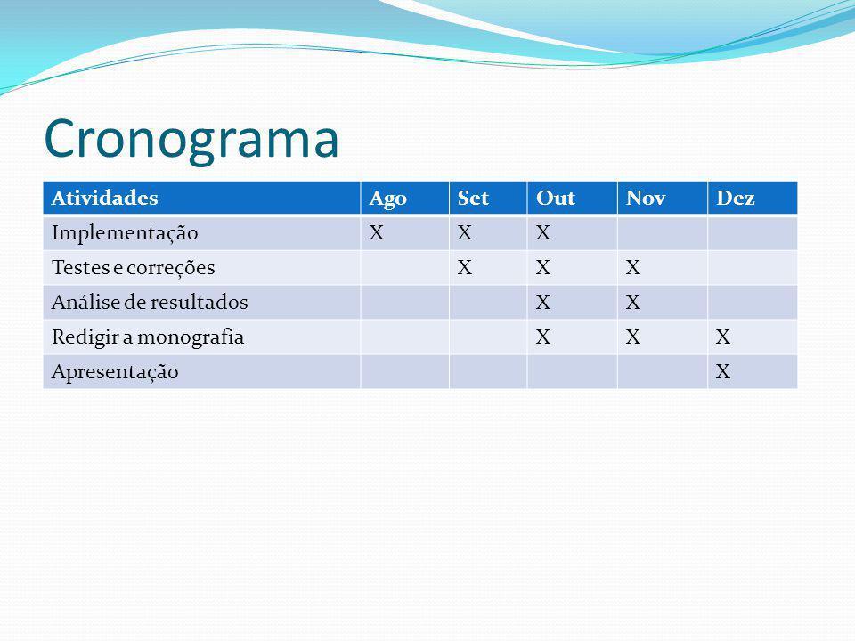 Cronograma AtividadesAgoSetOutNovDez ImplementaçãoXXX Testes e correçõesXXX Análise de resultadosXX Redigir a monografiaXXX ApresentaçãoX