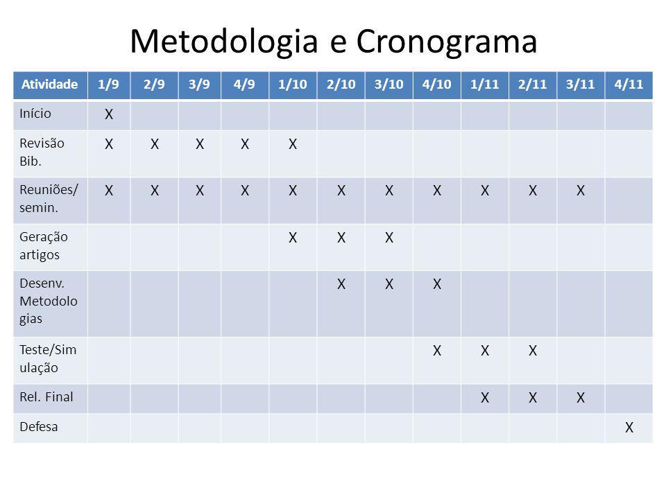 Metodologia e Cronograma Atividade1/92/93/94/91/102/103/104/101/112/113/114/11 Início X Revisão Bib.