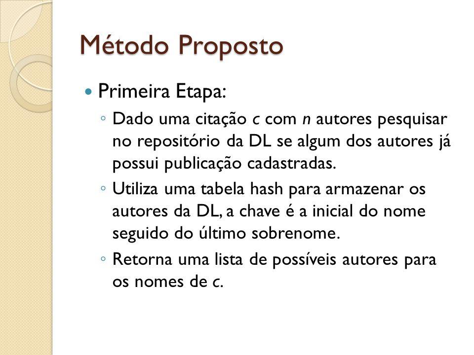 Método Proposto Primeira Etapa: Dado uma citação c com n autores pesquisar no repositório da DL se algum dos autores já possui publicação cadastradas.
