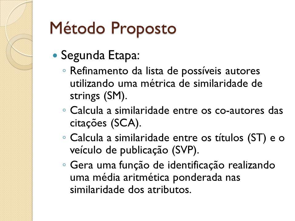 Método Proposto Segunda Etapa: Refinamento da lista de possíveis autores utilizando uma métrica de similaridade de strings (SM).