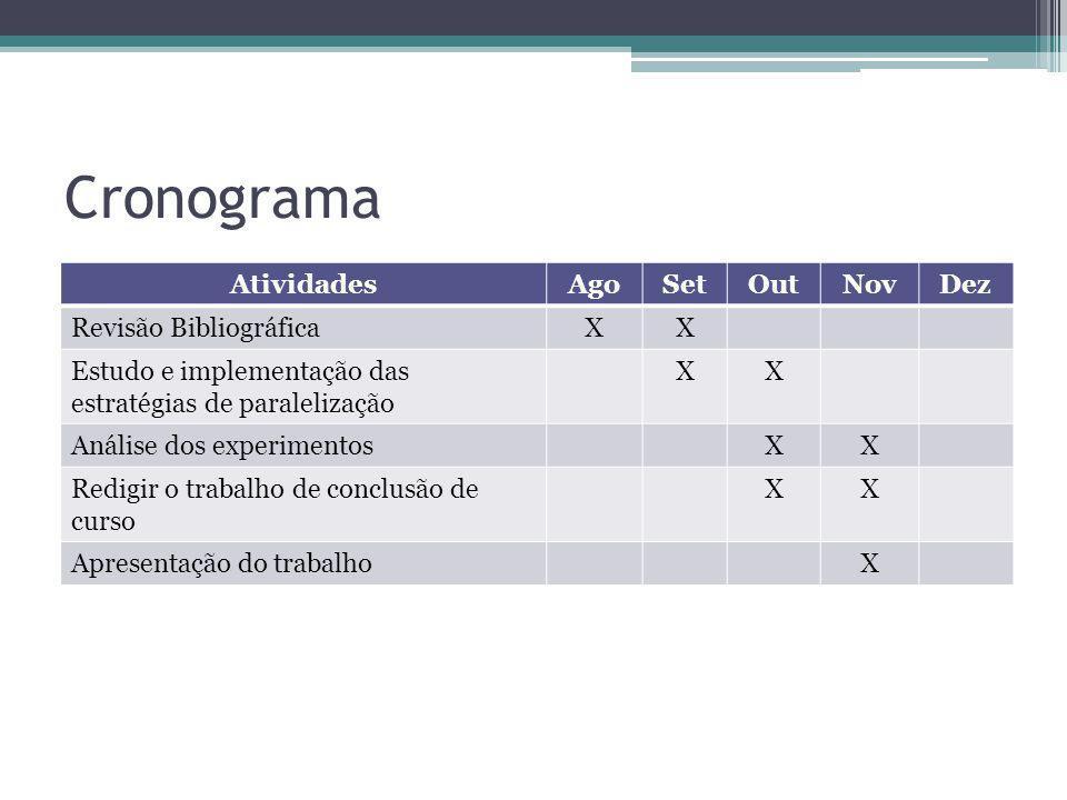 Cronograma AtividadesAgoSetOutNovDez Revisão BibliográficaXX Estudo e implementação das estratégias de paralelização XX Análise dos experimentosXX Red
