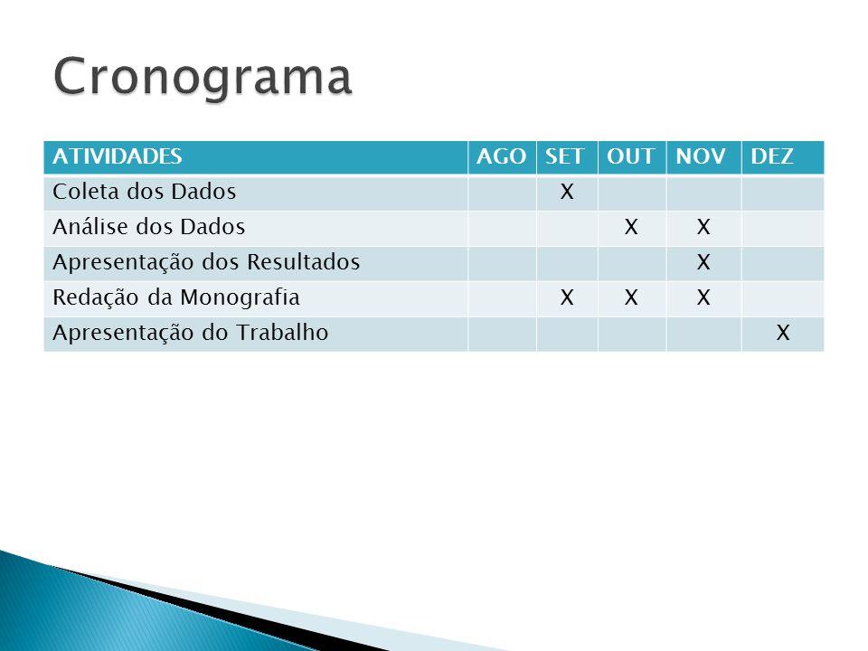 ATIVIDADESAGOSETOUTNOVDEZ Coleta dos DadosX Análise dos DadosXX Apresentação dos ResultadosX Redação da MonografiaXXX Apresentação do TrabalhoX