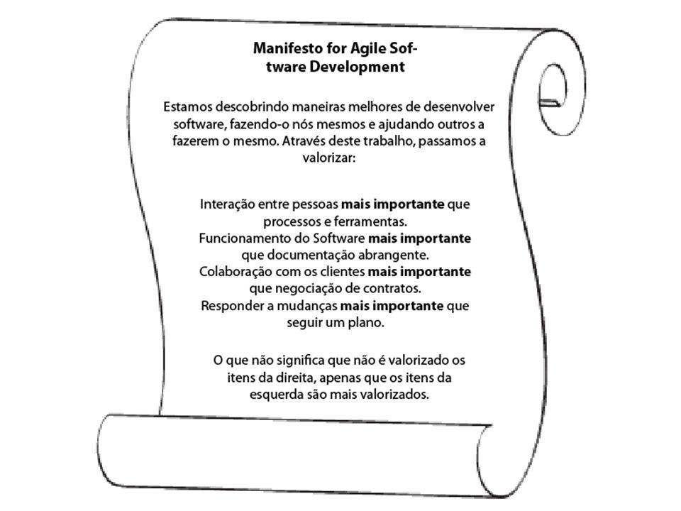 Funções e Atividades em uma Equipe Agile A estrutura de um Time Agile é definida em: Equipe do Cliente Equipe de Desenvolvimento Interação entre a equipe do cliente e os desenvolvedores