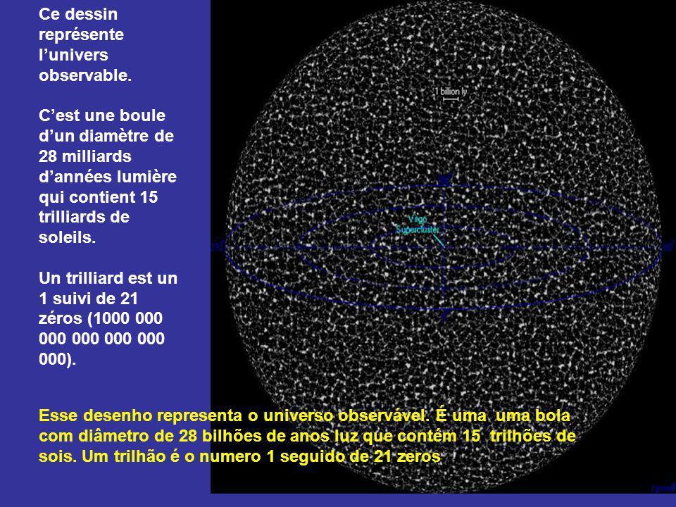 Dans lunivers observable il y a au moins cent milliards de systèmes stellaires, qui comptent chacun en moyenne cent cinquante milliards détoiles.
