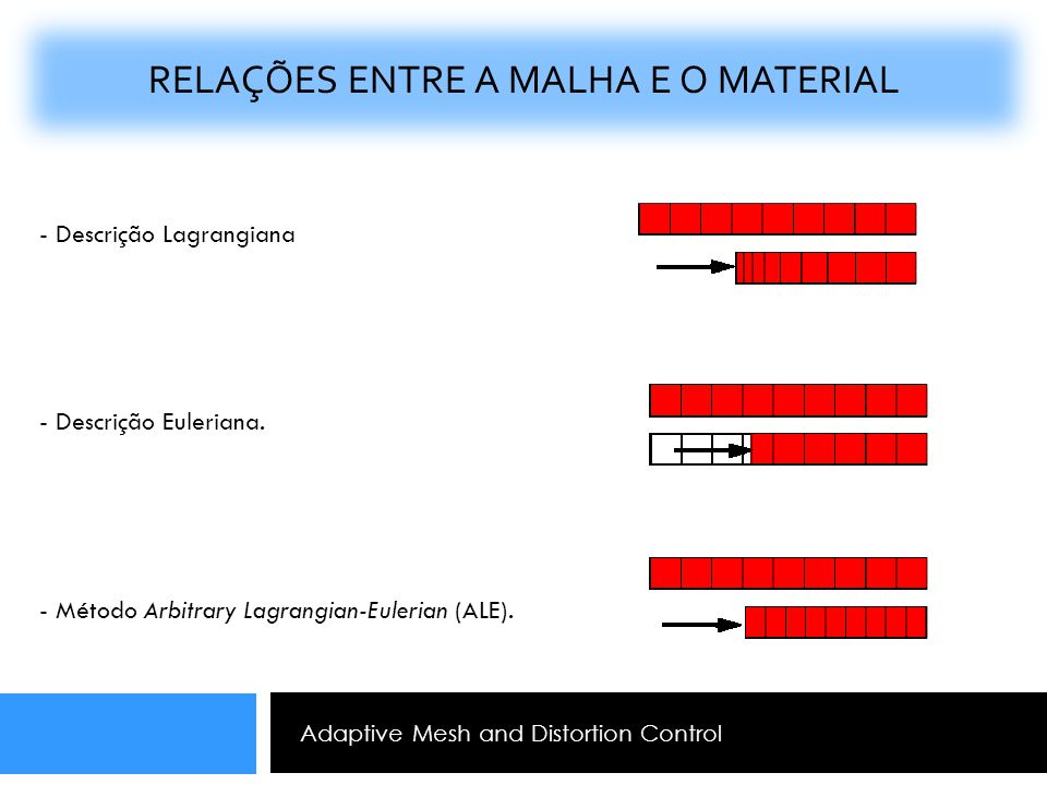 Adaptive Mesh and Distortion Control RELAÇÕES ENTRE A MALHA E O MATERIAL - Descrição Lagrangiana - Descrição Euleriana. - Método Arbitrary Lagrangian-