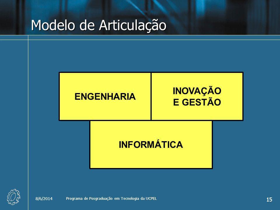 Modelo de Articulação 8/6/2014 Programa de Posgraduação em Tecnologia da UCPEL 15 INFORMÁTICA ENGENHARIA INOVAÇÃO E GESTÃO