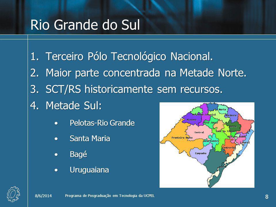 Rio Grande do Sul 1.Terceiro Pólo Tecnológico Nacional. 2.Maior parte concentrada na Metade Norte. 3.SCT/RS historicamente sem recursos. 4.Metade Sul: