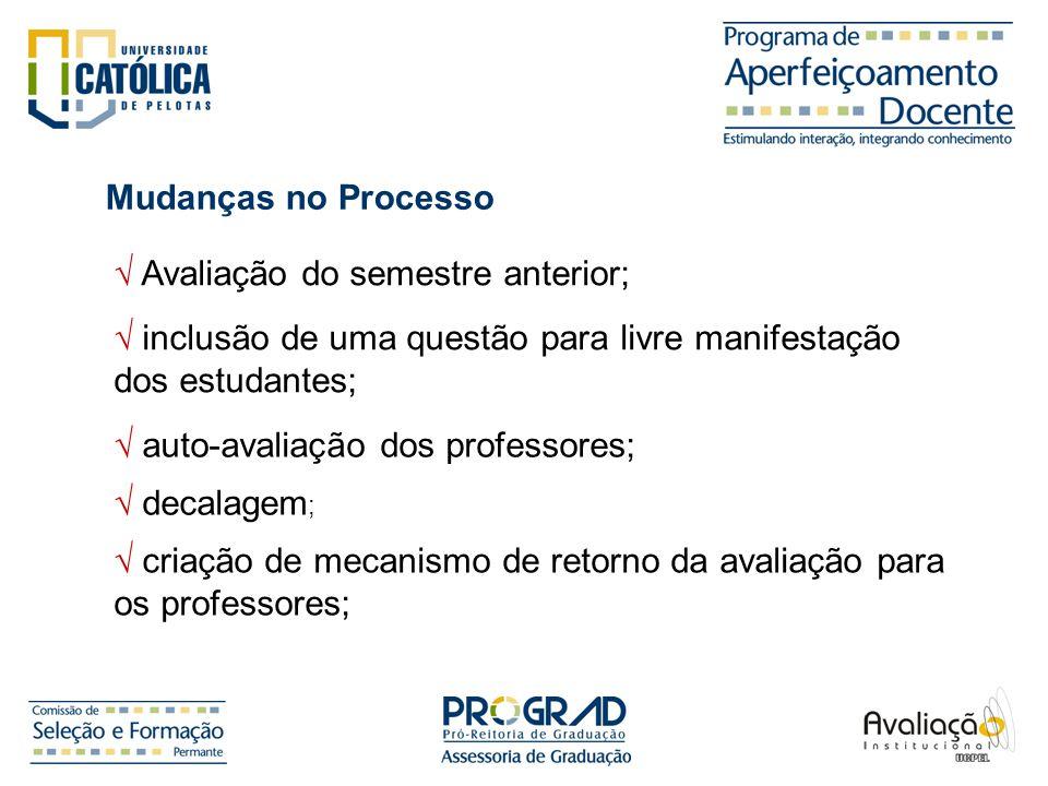 Avaliação do semestre anterior; Mudanças no Processo inclusão de uma questão para livre manifestação dos estudantes; auto-avaliação dos professores; d