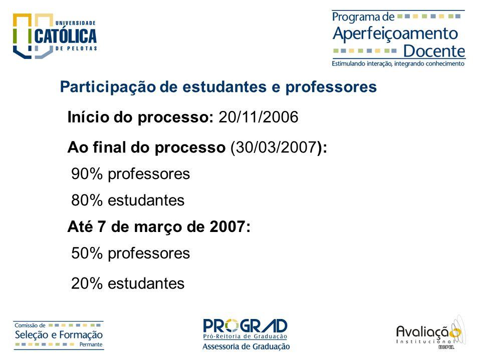Participação de estudantes e professores Início do processo: 20/11/2006 Ao final do processo (30/03/2007): 90% professores 80% estudantes Até 7 de mar