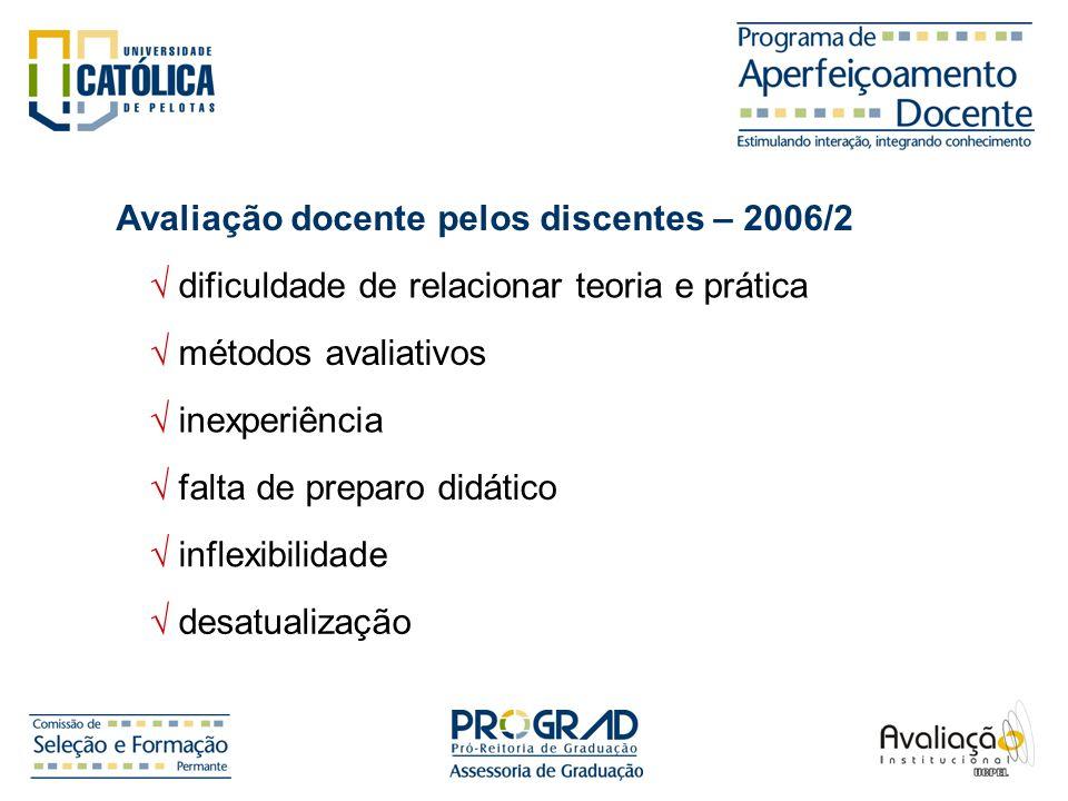 Avaliação docente pelos discentes – 2006/2 dificuldade de relacionar teoria e prática métodos avaliativos inexperiência falta de preparo didático infl