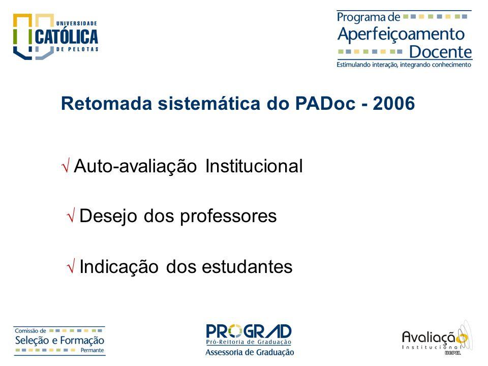 Desejo dos professores Retomada sistemática do PADoc - 2006 Auto-avaliação Institucional Indicação dos estudantes
