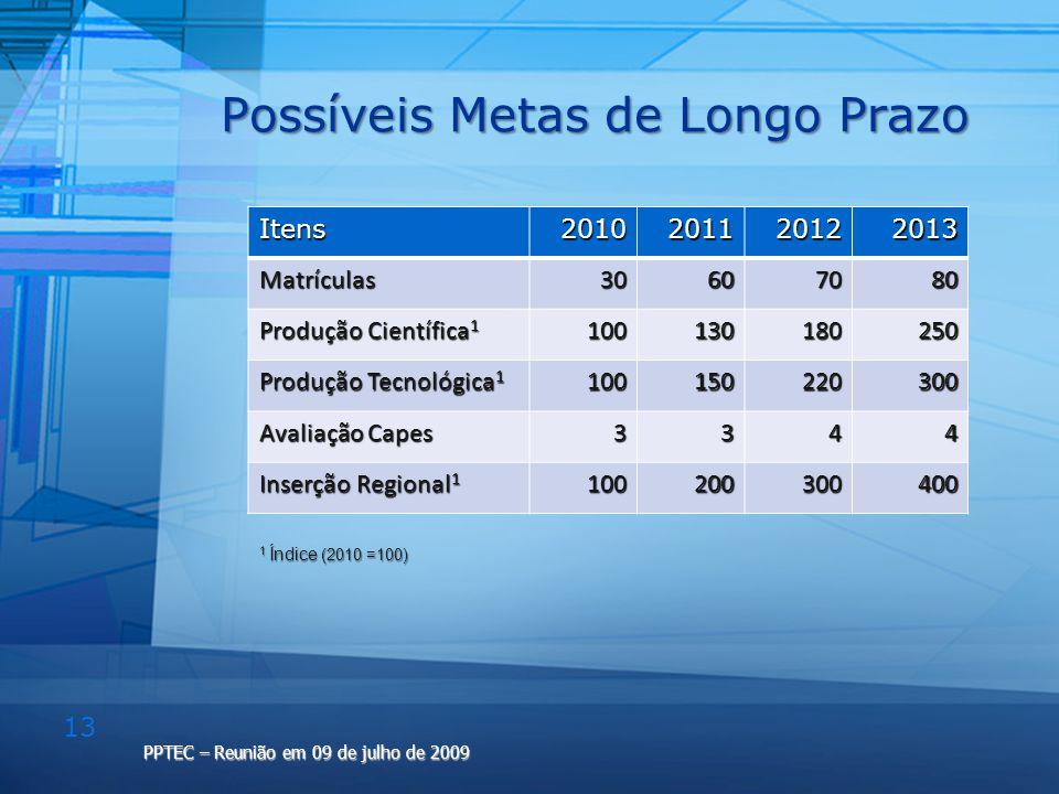 13 PPTEC – Reunião em 09 de julho de 2009 Possíveis Metas de Longo Prazo Itens2010201120122013 Matrículas30607080 Produção Científica 1 100130180250 P
