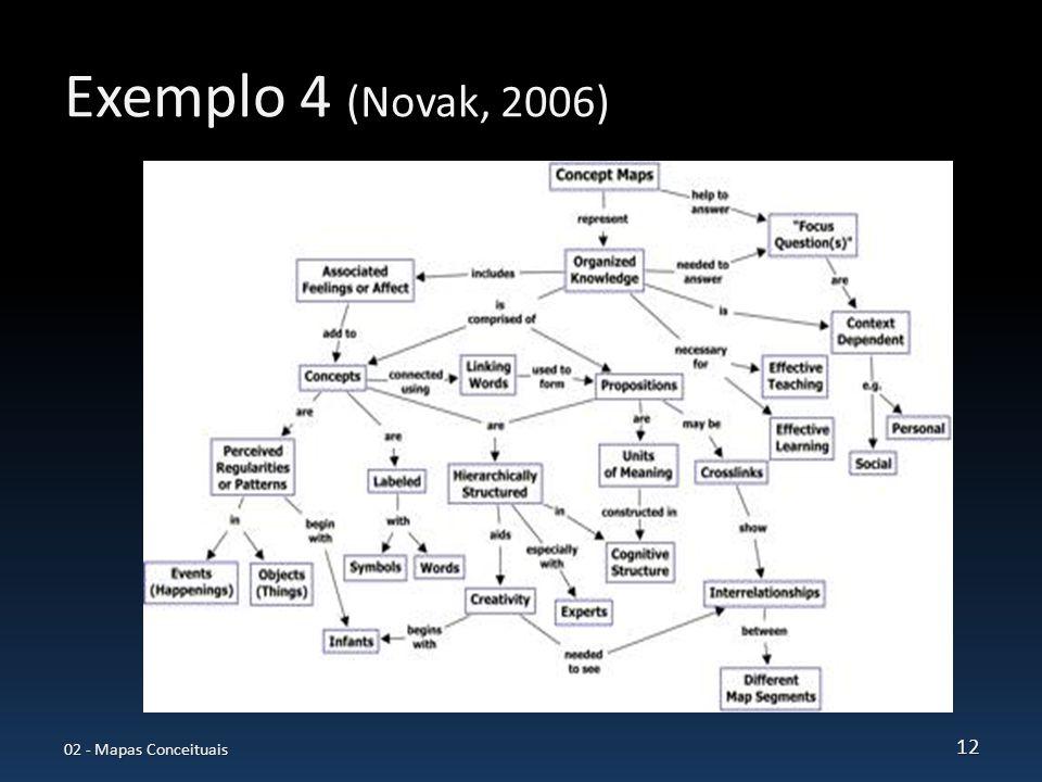 Exemplo 4 (Novak, 2006) 02 - Mapas Conceituais 12