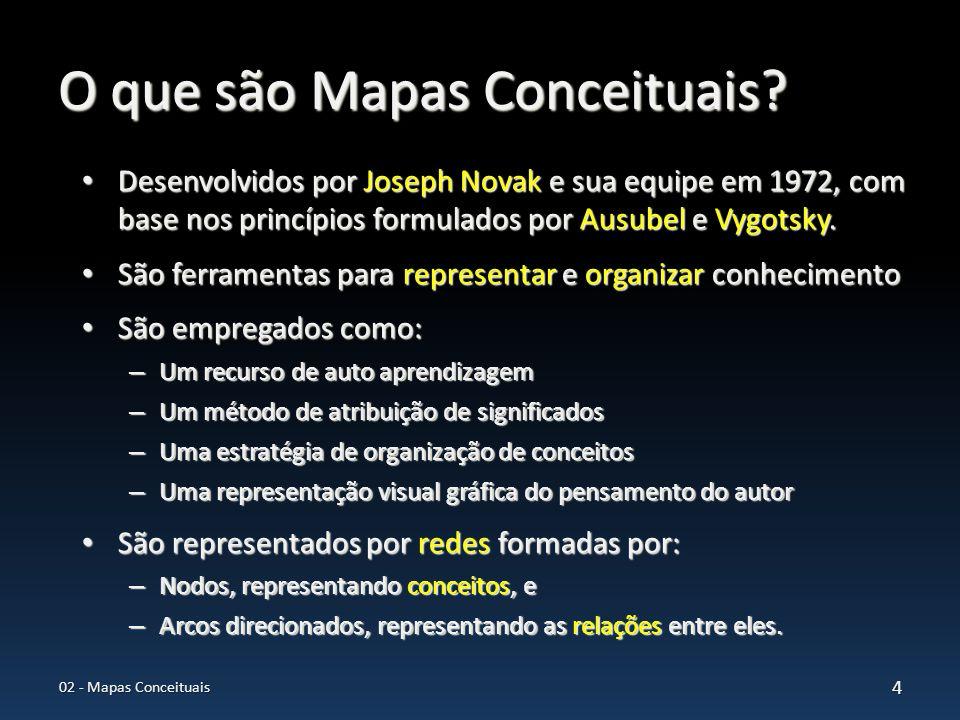 O que são Mapas Conceituais? Desenvolvidos por Joseph Novak e sua equipe em 1972, com base nos princípios formulados por Ausubel e Vygotsky. Desenvolv