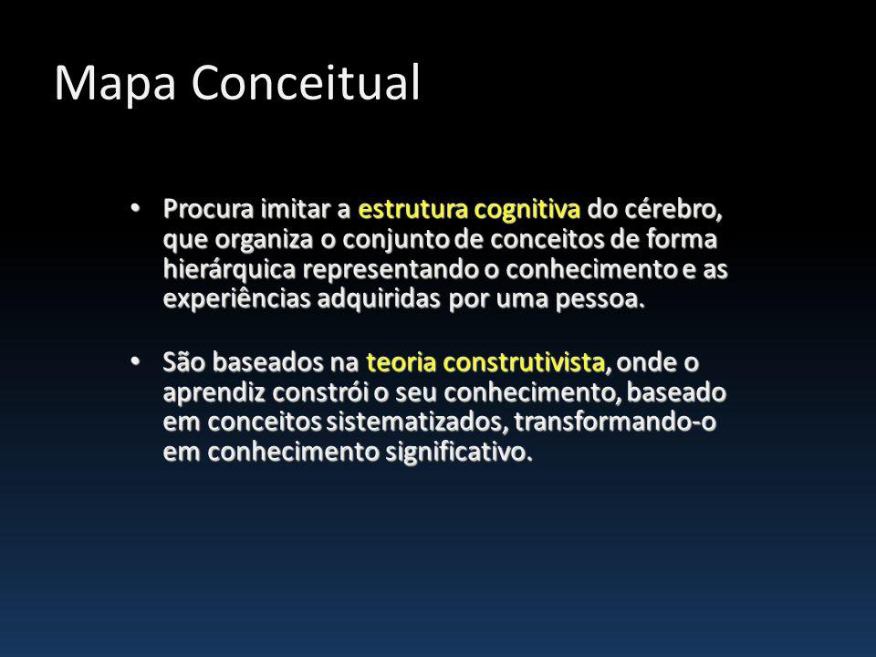 Mapa Conceitual Procura imitar a estrutura cognitiva do cérebro, que organiza o conjunto de conceitos de forma hierárquica representando o conheciment
