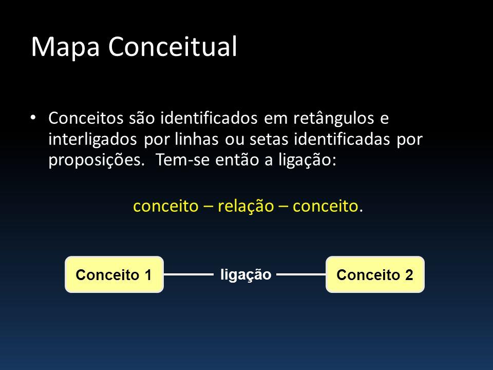 Mapa Conceitual Conceitos são identificados em retângulos e interligados por linhas ou setas identificadas por proposições. Tem-se então a ligação: co