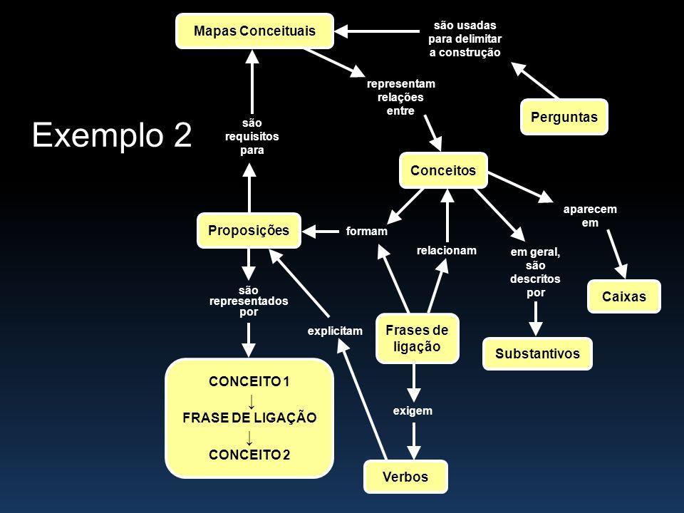 são usadas para delimitar a construção representam relações entre são requisitos para aparecem em em geral, são descritos por relacionam formam são re