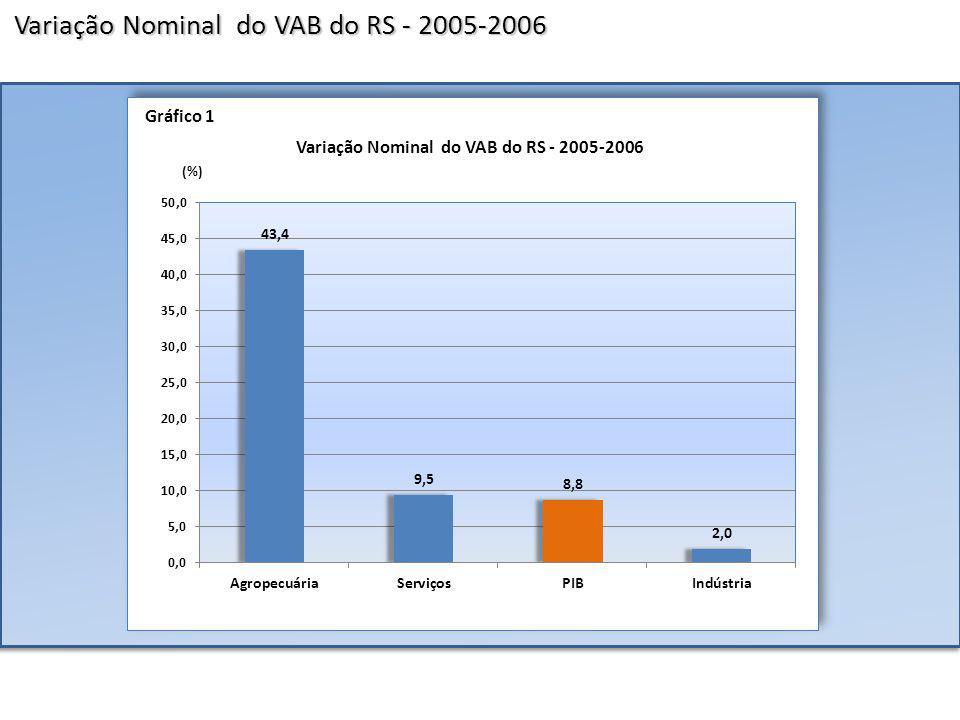 VAB Agropecuária do RS 2003-2006