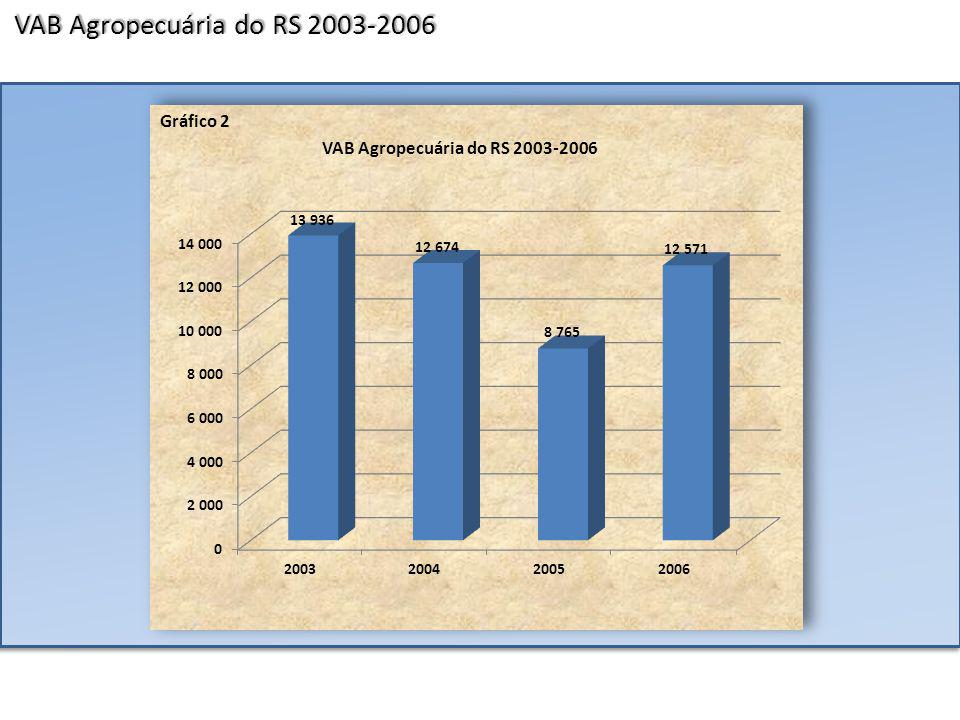 Os 5 menores municípios segundo PIB per capita do RS – 2006