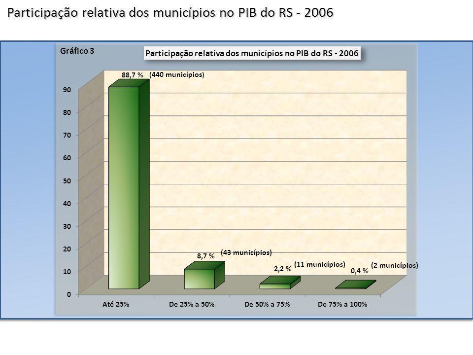 Distribuição espacial do PIB per capita do RS – 2006