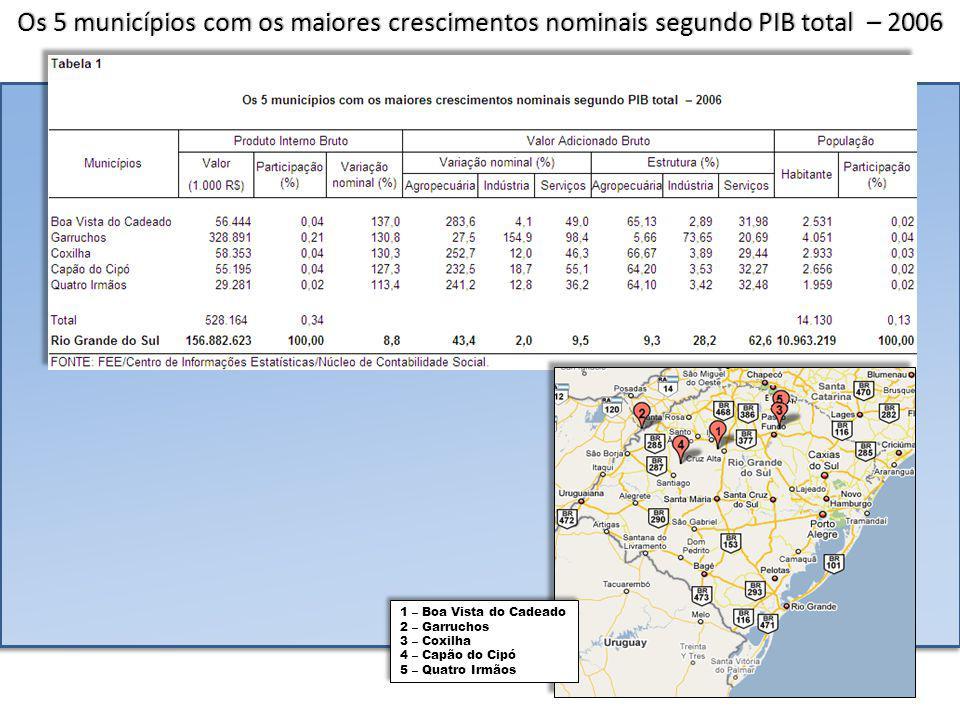 Os 5 municípios com os menores crescimentos nominais no período, segundo PIB total – 2002-2006 1 – Nova Esperança do Sul 2 – Machadinho 3 – Turuçu 4 – Horizontina 5 – Fazenda Vilanova 1 – Nova Esperança do Sul 2 – Machadinho 3 – Turuçu 4 – Horizontina 5 – Fazenda Vilanova