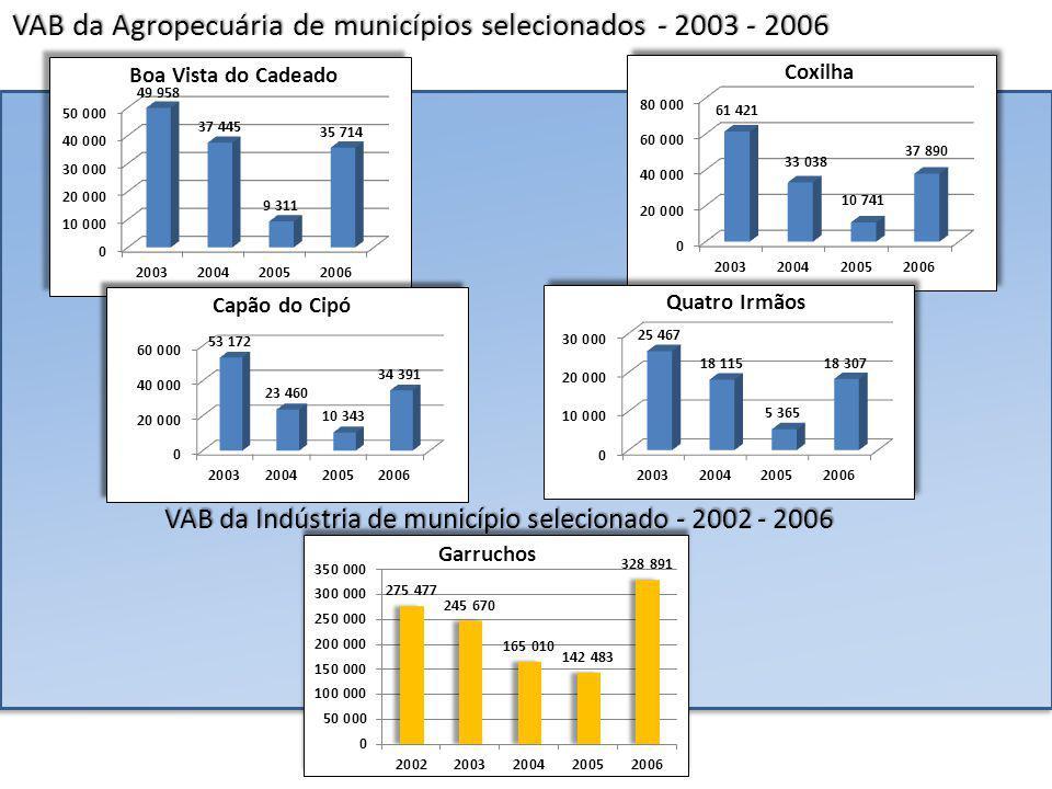 Os 5 municípios com os menores crescimentos nominais segundo PIB total – 2006 1 – Horizontina 2 – Muçum 3 – Charqueadas 4 – Candiota 5 – Chuí 1 – Horizontina 2 – Muçum 3 – Charqueadas 4 – Candiota 5 – Chuí