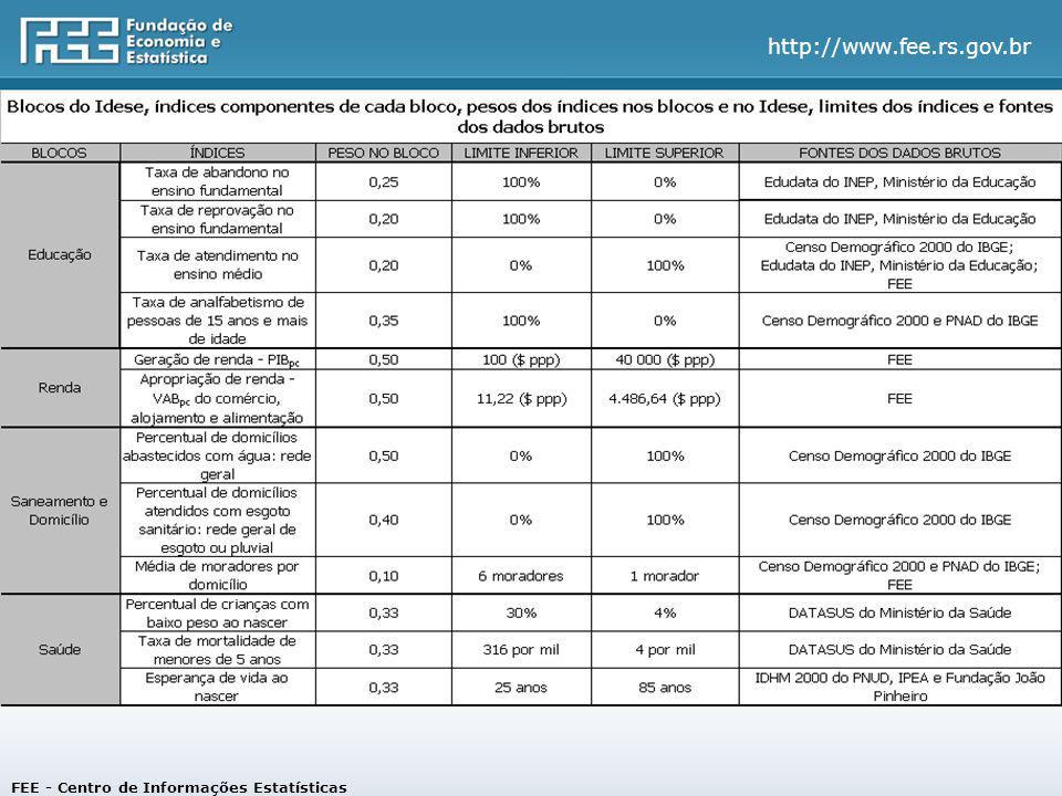 http://www.fee.rs.gov.br Resultados do Idese 2000-07 Rio Grande do Sul FEE - Centro de Informações Estatísticas