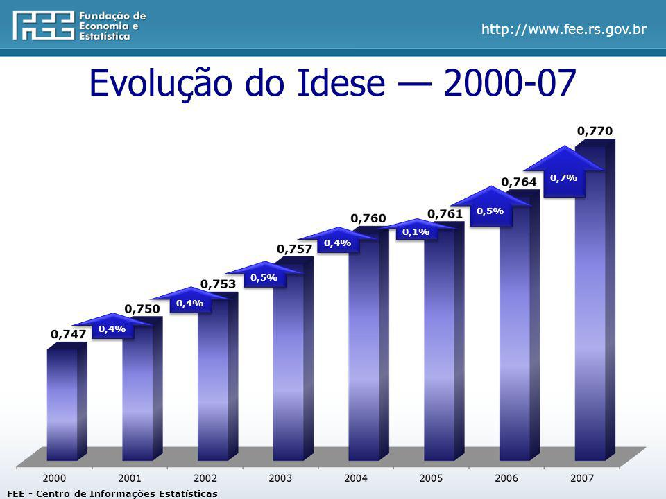 http://www.fee.rs.gov.br Evolução do Idese 2000-07 0,4% 0,5% 0,4% 0,1% 0,5% 0,7% FEE - Centro de Informações Estatísticas