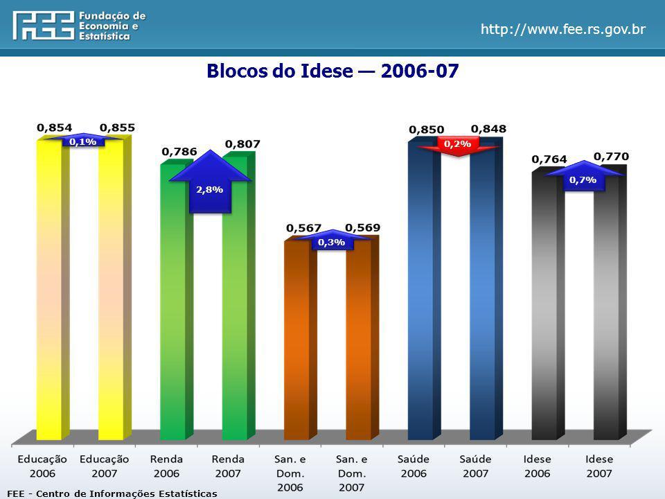 http://www.fee.rs.gov.br Resultados do Idese 2006-07 Municípios FEE - Centro de Informações Estatísticas