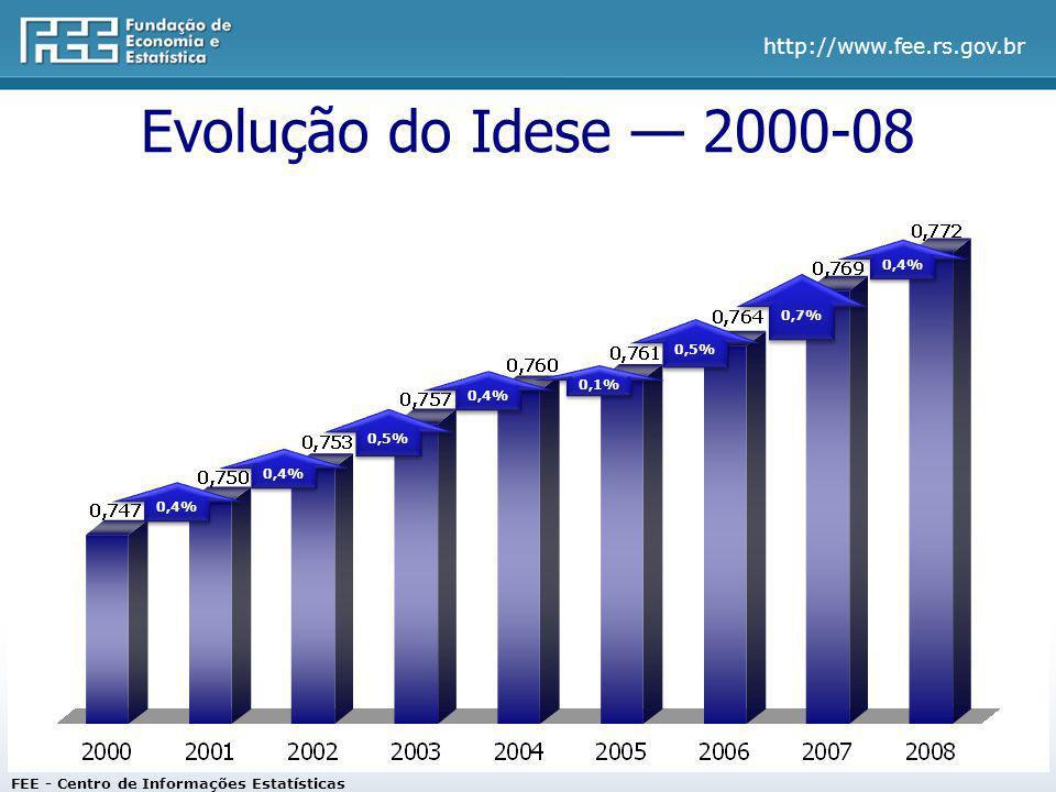 http://www.fee.rs.gov.br Evolução do Idese 2000-08 0,4% 0,5% 0,4% 0,1% 0,5% 0,7% 0,4% FEE - Centro de Informações Estatísticas