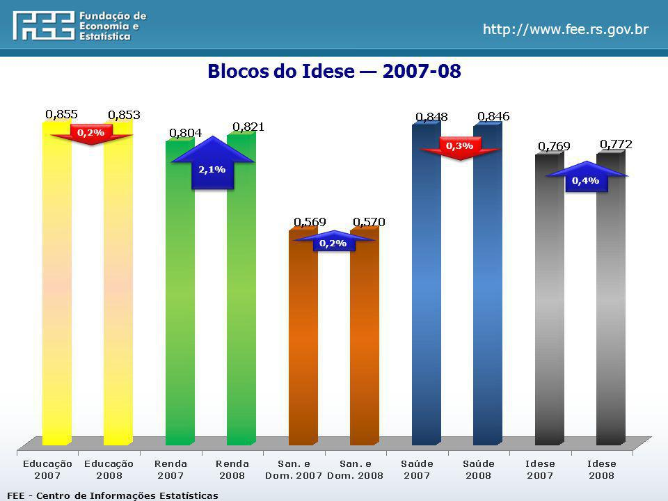 http://www.fee.rs.gov.br Blocos do Idese 2007-08 FEE - Centro de Informações Estatísticas 0,2% 0,3% 0,4% 0,2% 2,1%