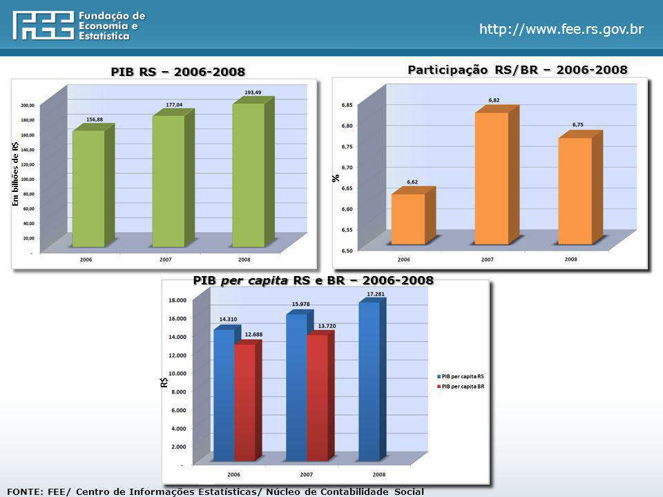 FONTE: FEE/ Centro de Informações Estatísticas/ Núcleo de Contabilidade Social PIB RS – 2006-2008 Participação RS/BR – 2006-2008 PIB per capita RS e BR – 2006-2008 Em bilhões de R$ R$ %