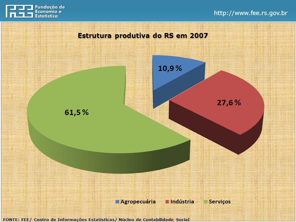 http://www.fee.rs.gov.br Estrutura produtiva do RS em 2007 FONTE: FEE/ Centro de Informações Estatísticas/ Núcleo de Contabilidade Social