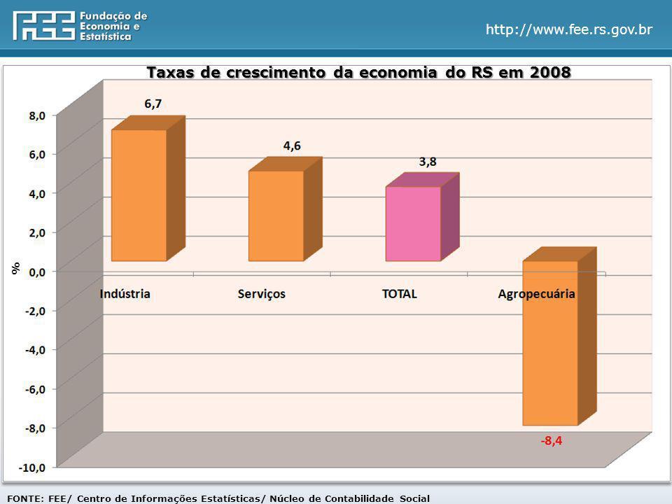 http://www.fee.rs.gov.br FONTE: FEE/ Centro de Informações Estatísticas/ Núcleo de Contabilidade Social % Taxas de crescimento da economia do RS em 2008 %