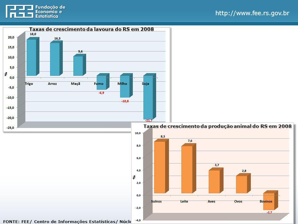 http://www.fee.rs.gov.br FONTE: FEE/ Centro de Informações Estatísticas/ Núcleo de Contabilidade Social Taxas de crescimento da lavoura do RS em 2008 % Taxas de crescimento da produção animal do RS em 2008 %